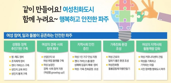 파주시 여성친화도시 5대목표10대사업.jpg